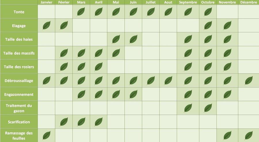 Paysage design calendrier d 39 entretien for Contrat entretien jardin